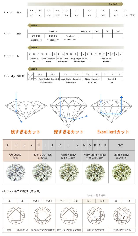 ダイヤモンド グレード 4C